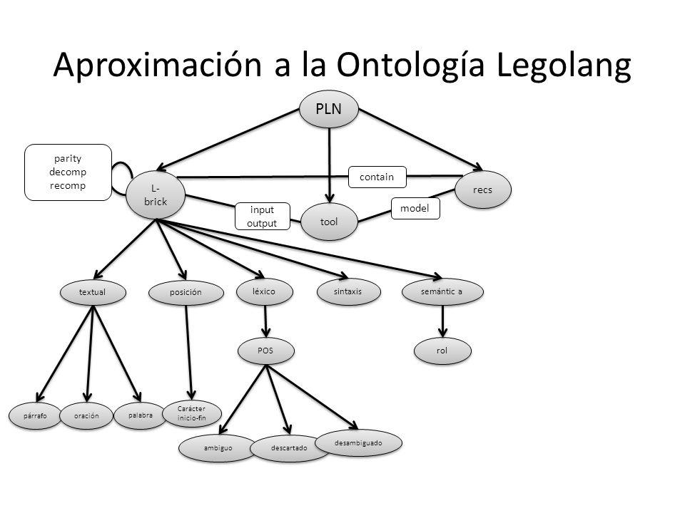 Aproximación a la Ontología Legolang PLN L- brick tool recs léxico sintaxis semántic a textual posición párrafo model input output parity decomp recom