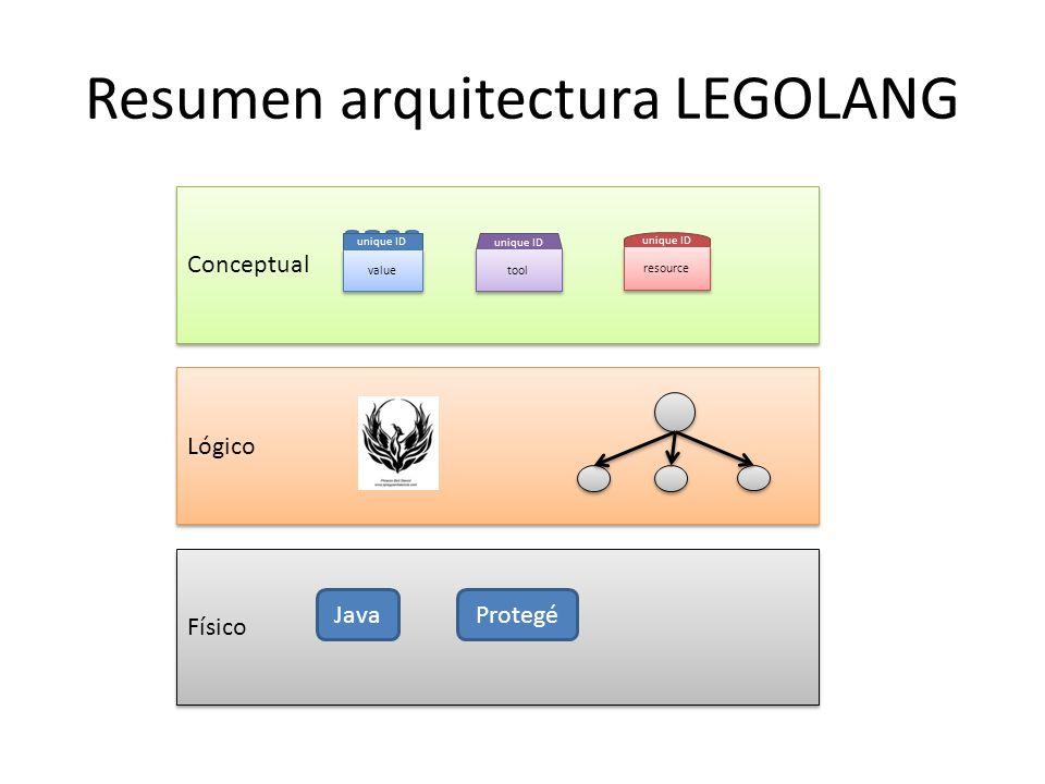 Resumen arquitectura LEGOLANG Conceptual unique ID value unique ID tool unique ID resource Lógico Físico JavaProtegé