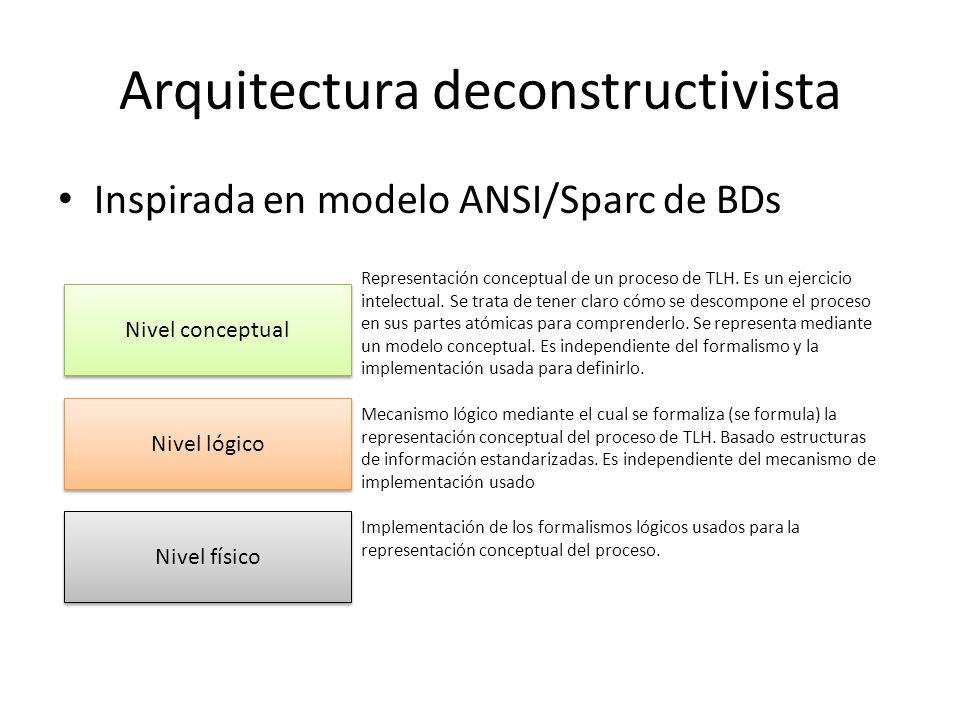 Arquitectura deconstructivista Inspirada en modelo ANSI/Sparc de BDs Nivel conceptual Nivel lógico Nivel físico Representación conceptual de un proces