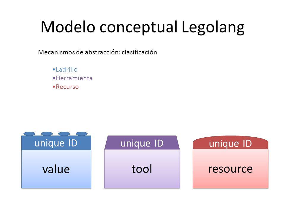Modelo conceptual Legolang unique ID value parity decomp unique ID tool input output recomp Mecanismos de abstracción: agregación decomp: ladrillos descompuestos en unidades de menor grano recomp: ladrillos recompuestos en unidades de mayor grano parity: ladrillos que refieren el mismo item input: ladrillos fuente para herramientas output: ladrillos generados por herramientas model: recursos que modelan/entrenan herramientas content: ladrillos que forman/etiquetan el recurso unique ID resource content model