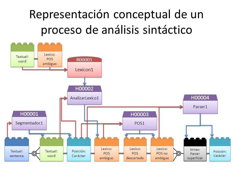 Representación conceptual de un proceso de análisis sintáctico Textual: sentence Textual: word Textual: word Posición: Carácter Lexico: POS ambiguo Le