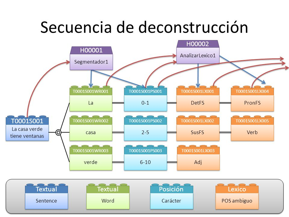 Secuencia de deconstrucción T0001S001LX001 DetFS T0001S001LX002 SusFS T0001S001LX003 Adj T0001S001LX004 PronFS T0001S001LX005 Verb T0001S001SY001 SN T0001S001PS001 0-10 POS1 H00003 Parser1 H00004 Sintaxis Parser superficial Posición Carácter Lexico POS descartado Lexico POS desambiguado