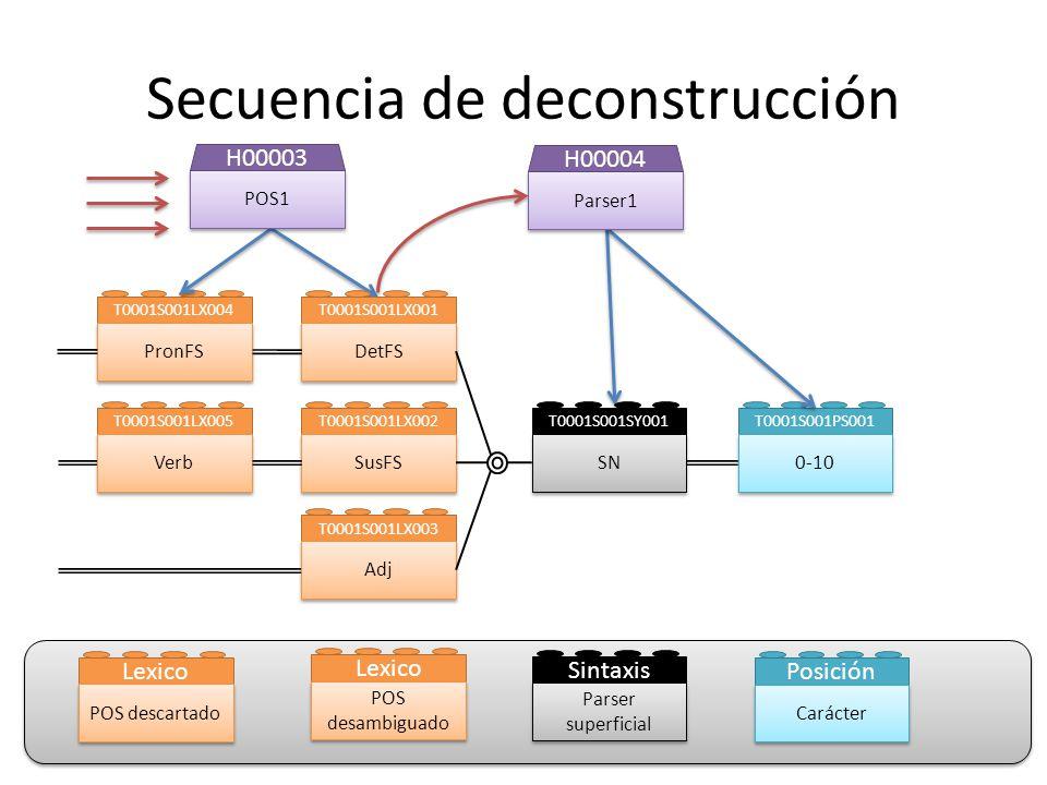 Secuencia de deconstrucción T0001S001LX001 DetFS T0001S001LX002 SusFS T0001S001LX003 Adj T0001S001LX004 PronFS T0001S001LX005 Verb T0001S001SY001 SN T