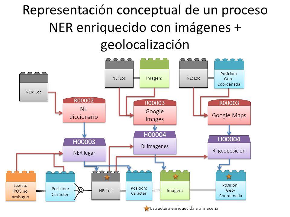 Representación conceptual de un proceso NER enriquecido con imágenes + geolocalización Posición: Carácter Lexico: POS no ambiguo Lexico: POS no ambigu