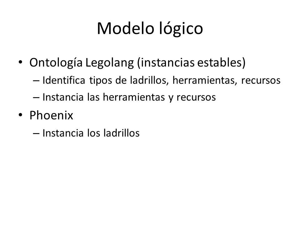 Modelo lógico Ontología Legolang (instancias estables) – Identifica tipos de ladrillos, herramientas, recursos – Instancia las herramientas y recursos