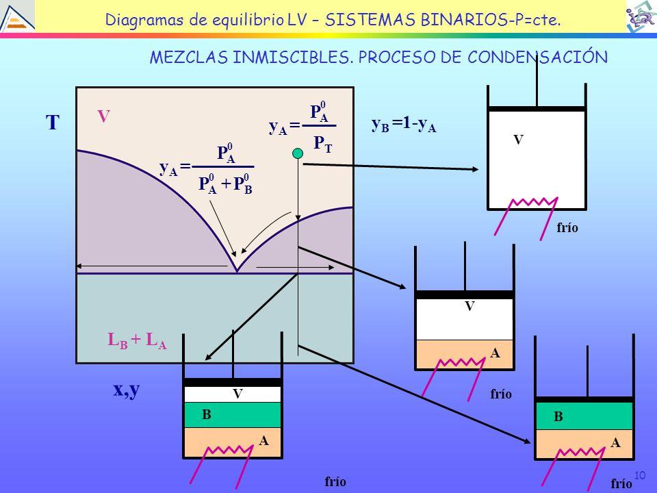 10 TEMA 4: EQUILIBRIO LÍQUIDO VAPOR MEZCLAS INMISCIBLES.