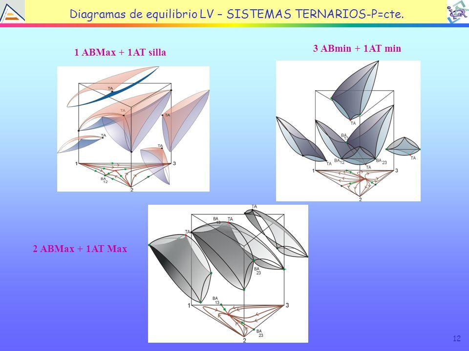 12 Diagramas de equilibrio LV – SISTEMAS TERNARIOS-P=cte.