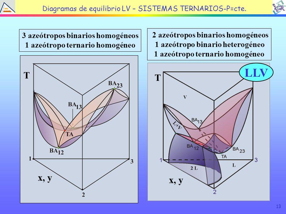 13 Diagramas de equilibrio LV – SISTEMAS TERNARIOS-P=cte.
