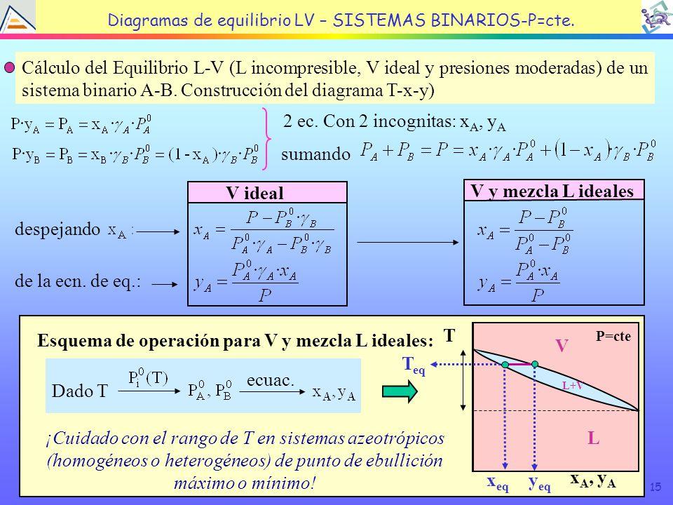 TEMA 4: EQUILIBRIO LÍQUIDO VAPOR Diagramas de equilibrio LV – SISTEMAS BINARIOS-P=cte.