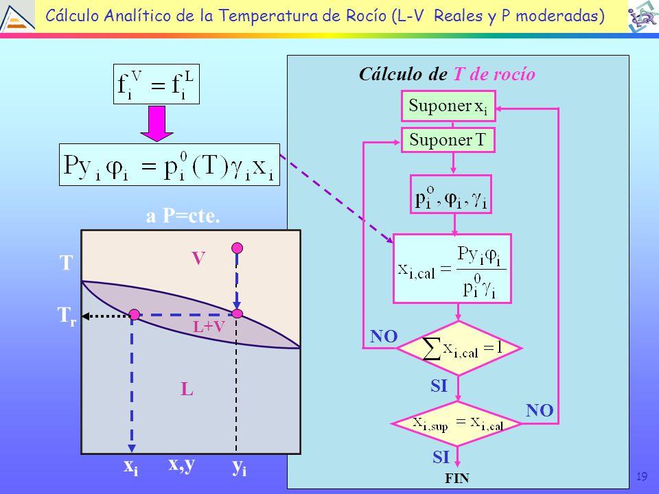 19 Cálculo de T de rocío SI FIN NO SI NO Suponer T Suponer x i L V L+V x,y T a P=cte.