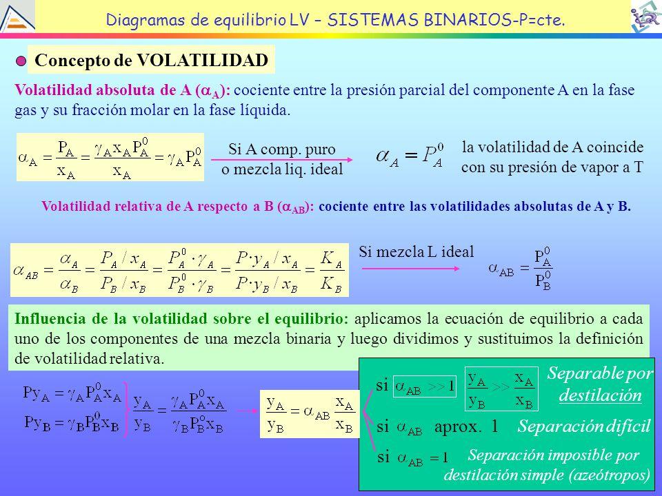 20 Influencia de la volatilidad sobre el equilibrio: aplicamos la ecuación de equilibrio a cada uno de los componentes de una mezcla binaria y luego dividimos y sustituimos la definición de volatilidad relativa.