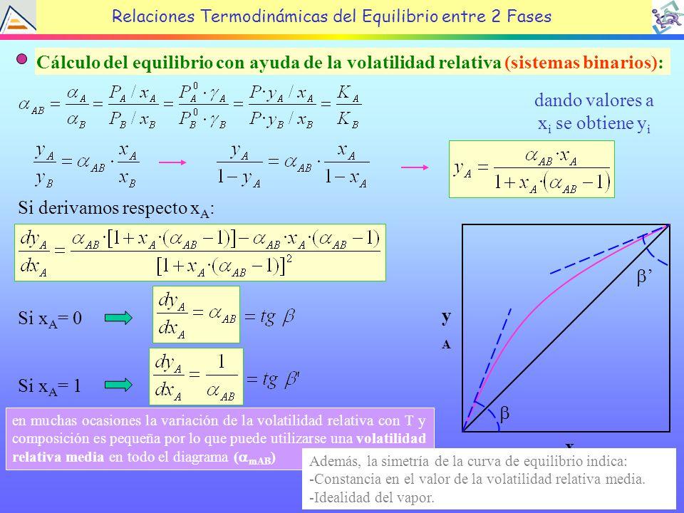 21 Cálculo del equilibrio con ayuda de la volatilidad relativa (sistemas binarios): dando valores a x i se obtiene y i Si derivamos respecto x A : Relaciones Termodinámicas del Equilibrio entre 2 Fases Si x A = 0 Si x A = 1 yAyA xAxA en muchas ocasiones la variación de la volatilidad relativa con T y composición es pequeña por lo que puede utilizarse una volatilidad relativa media en todo el diagrama ( mAB ) Además, la simetría de la curva de equilibrio indica: -Constancia en el valor de la volatilidad relativa media.