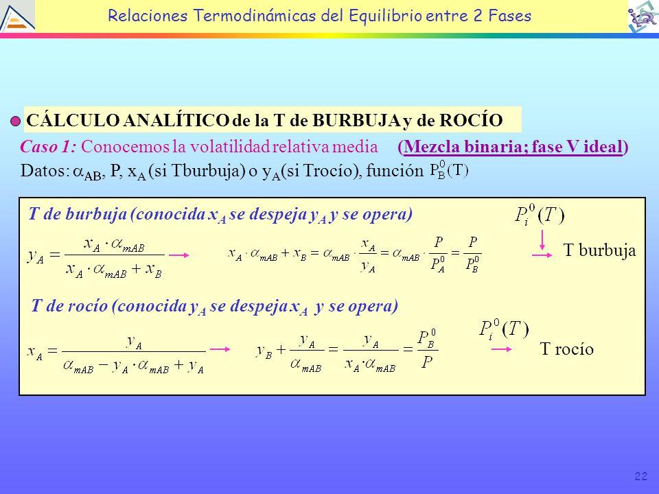 22 CÁLCULO ANALÍTICO de la T de BURBUJA y de ROCÍO Caso 1: Conocemos la volatilidad relativa media Datos:, P, x A (si Tburbuja) o y A (si Trocío), función T de burbuja (conocida x A se despeja y A y se opera) T burbuja T de rocío (conocida y A se despeja x A y se opera) T rocío (Mezcla binaria; fase V ideal) Relaciones Termodinámicas del Equilibrio entre 2 Fases