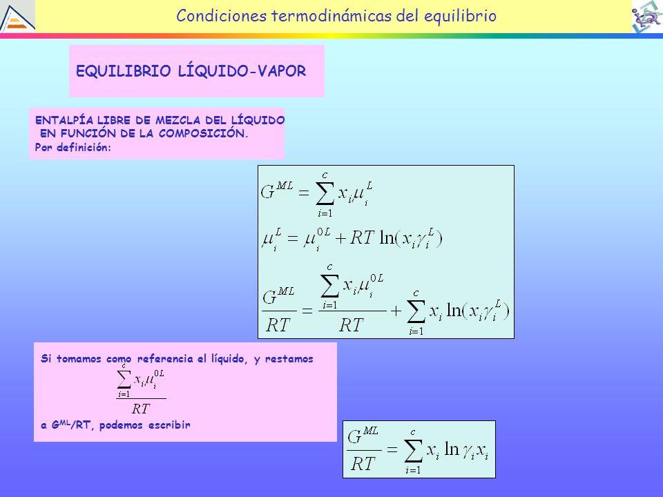 Condiciones termodinámicas del equilibrio EQUILIBRIO LÍQUIDO-VAPOR ENTALPÍA LIBRE DE MEZCLA DEL LÍQUIDO EN FUNCIÓN DE LA COMPOSICIÓN.
