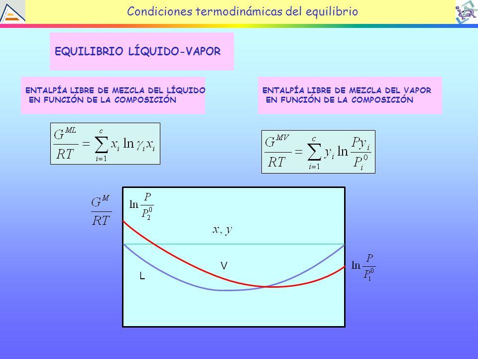 Condiciones termodinámicas del equilibrio EQUILIBRIO LÍQUIDO-VAPOR ENTALPÍA LIBRE DE MEZCLA DEL LÍQUIDO EN FUNCIÓN DE LA COMPOSICIÓN ENTALPÍA LIBRE DE MEZCLA DEL VAPOR EN FUNCIÓN DE LA COMPOSICIÓN L V