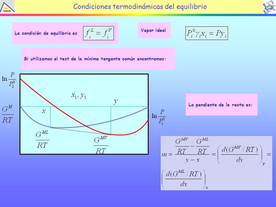 La condición de equilibrio es Condiciones termodinámicas del equilibrio Si utilizamos el test de la mínima tangente común encontramos: La pendiente de la recta es: Vapor ideal