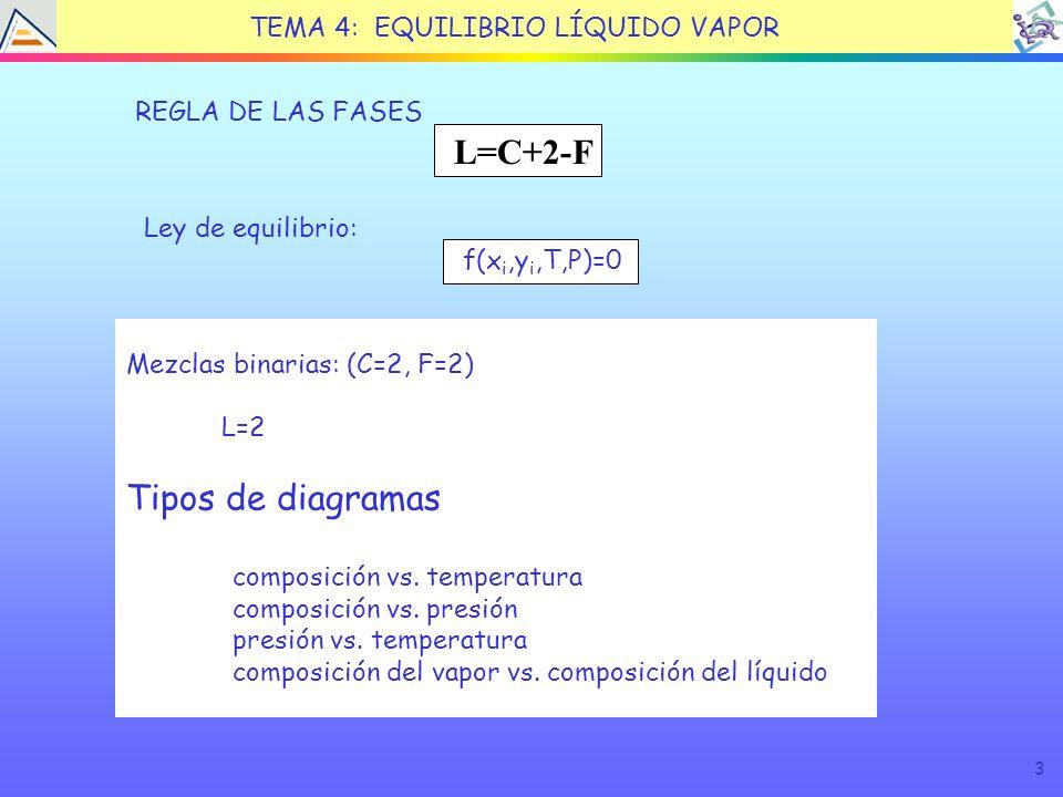 3 TEMA 4: EQUILIBRIO LÍQUIDO VAPOR L=C+2-F REGLA DE LAS FASES Ley de equilibrio: f(x i,y i,T,P)=0 Mezclas binarias: (C=2, F=2) L=2 Tipos de diagramas composición vs.