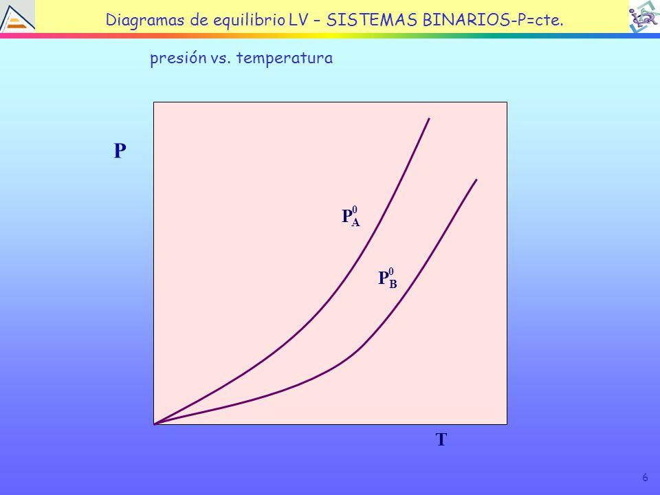 6 TEMA 4: EQUILIBRIO LÍQUIDO VAPOR presión vs.