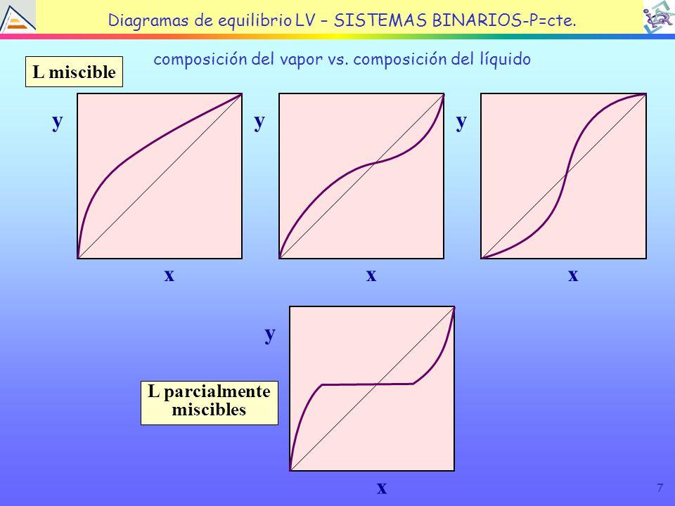 7 TEMA 4: EQUILIBRIO LÍQUIDO VAPOR composición del vapor vs.