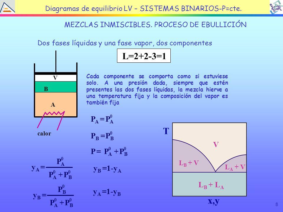 8 TEMA 4: EQUILIBRIO LÍQUIDO VAPOR MEZCLAS INMISCIBLES.