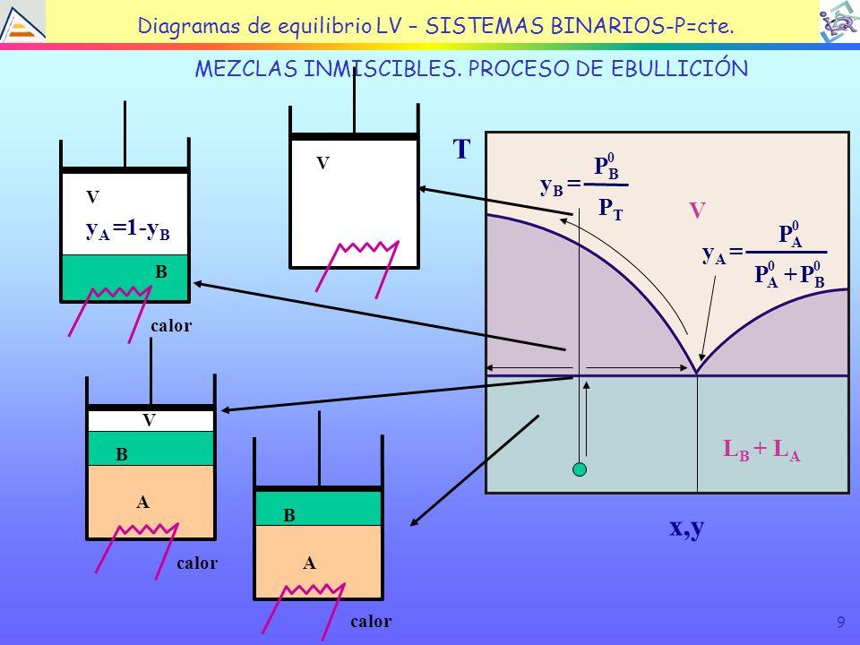 9 TEMA 4: EQUILIBRIO LÍQUIDO VAPOR MEZCLAS INMISCIBLES.