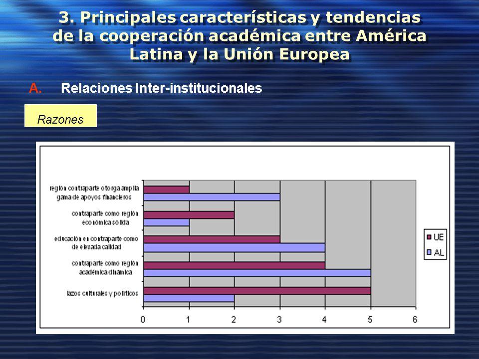 3. Principales características y tendencias de la cooperación académica entre América Latina y la Unión Europea A.Relaciones Inter-institucionales Raz