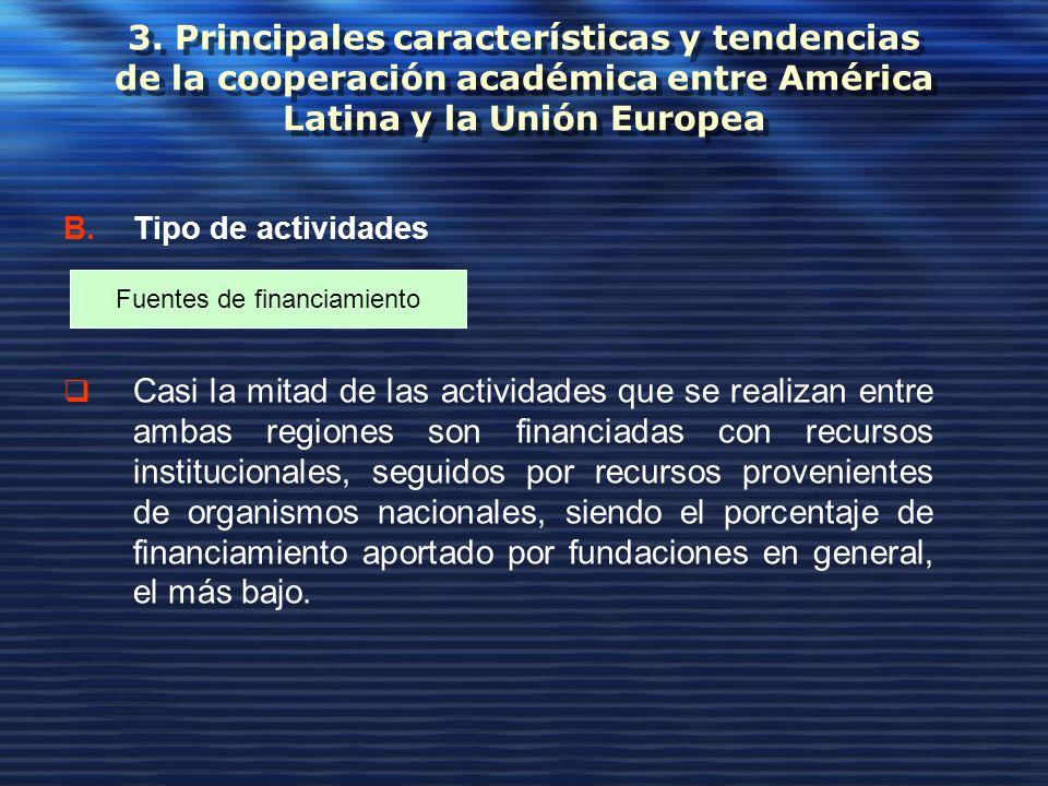 3. Principales características y tendencias de la cooperación académica entre América Latina y la Unión Europea B.Tipo de actividades Casi la mitad de