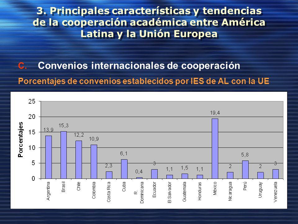3. Principales características y tendencias de la cooperación académica entre América Latina y la Unión Europea C. Convenios internacionales de cooper