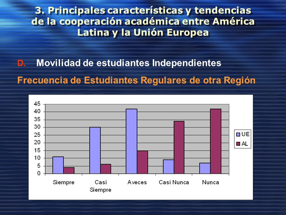 3. Principales características y tendencias de la cooperación académica entre América Latina y la Unión Europea D. Movilidad de estudiantes Independie