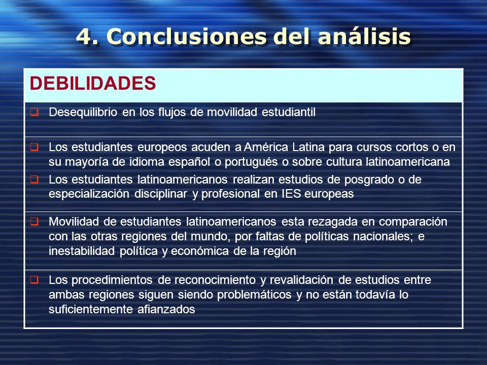4. Conclusiones del análisis DEBILIDADES Desequilibrio en los flujos de movilidad estudiantil Los estudiantes europeos acuden a América Latina para cu