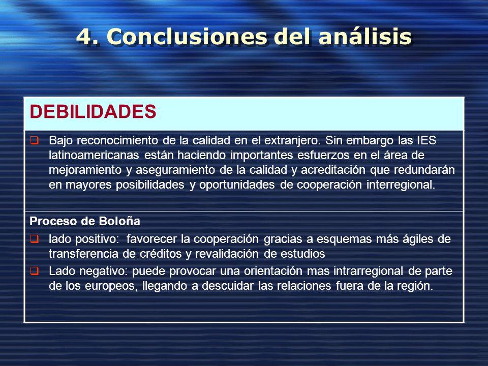 4.Conclusiones del análisis DEBILIDADES Bajo reconocimiento de la calidad en el extranjero.