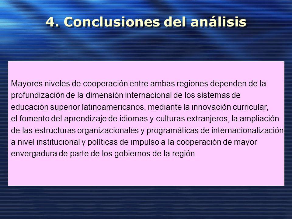 4. Conclusiones del análisis Mayores niveles de cooperación entre ambas regiones dependen de la profundización de la dimensión internacional de los si