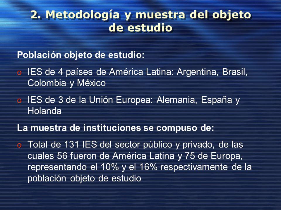 2. Metodología y muestra del objeto de estudio Población objeto de estudio: o IES de 4 países de América Latina: Argentina, Brasil, Colombia y México
