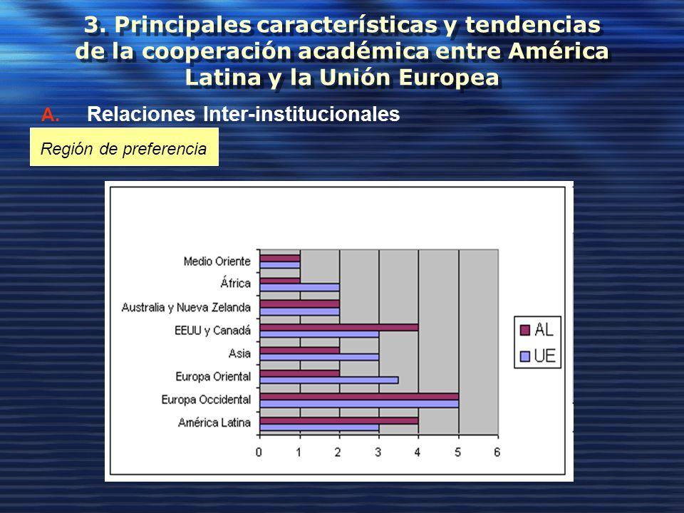 3. Principales características y tendencias de la cooperación académica entre América Latina y la Unión Europea A. Relaciones Inter-institucionales Re