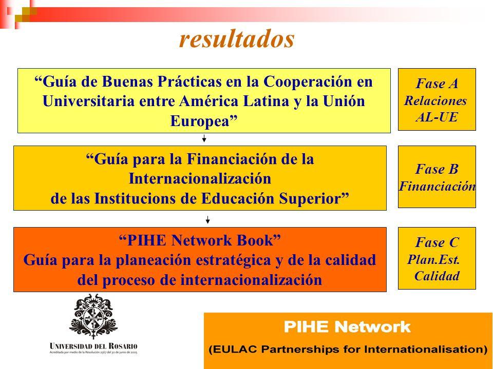 resultados Guía de Buenas Prácticas en la Cooperación en Universitaria entre América Latina y la Unión Europea Guía para la Financiación de la Interna