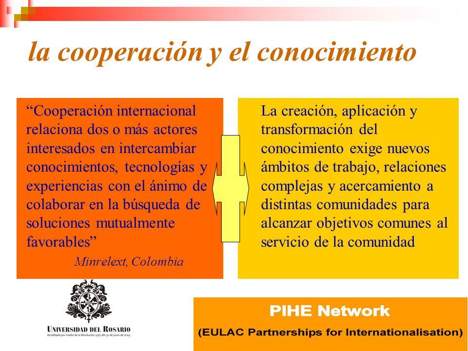 la cooperación y el conocimiento Cooperación internacional relaciona dos o más actores interesados en intercambiar conocimientos, tecnologías y experi