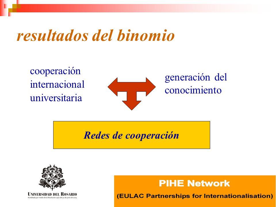 resultados del binomio cooperación internacional universitaria generación del conocimiento Redes de cooperación