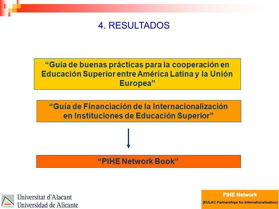 4. RESULTADOS Guía de buenas prácticas para la cooperación en Educación Superior entre América Latina y la Unión Europea Guía de Financiación de la In