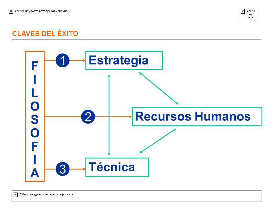 CLAVES DEL ÉXITO Estrategia Recursos Humanos Técnica FILOSOFIAFILOSOFIA 1 2 3