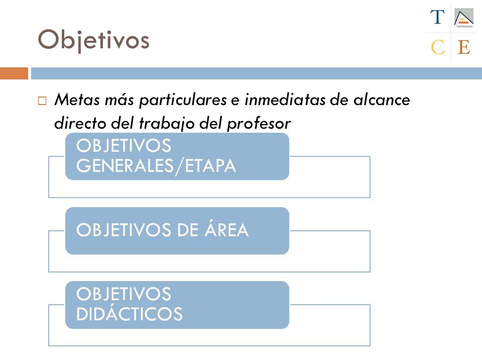 Metas más particulares e inmediatas de alcance directo del trabajo del profesor OBJETIVOS GENERALES/ETAPA OBJETIVOS DE ÁREA OBJETIVOS DIDÁCTICOS Objet