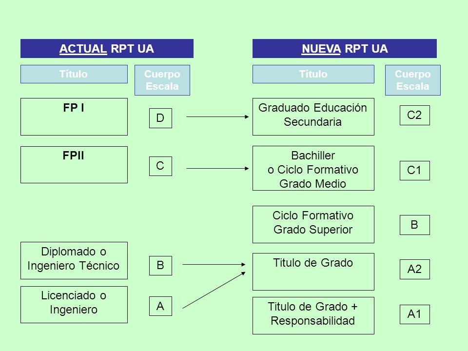 FP I Diplomado o Ingeniero Técnico FPII Licenciado o Ingeniero D B C A Bachiller o Ciclo Formativo Grado Medio Titulo de Grado Ciclo Formativo Grado S