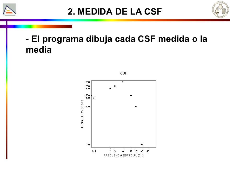 2. MEDIDA DE LA CSF - El programa dibuja cada CSF medida o la media