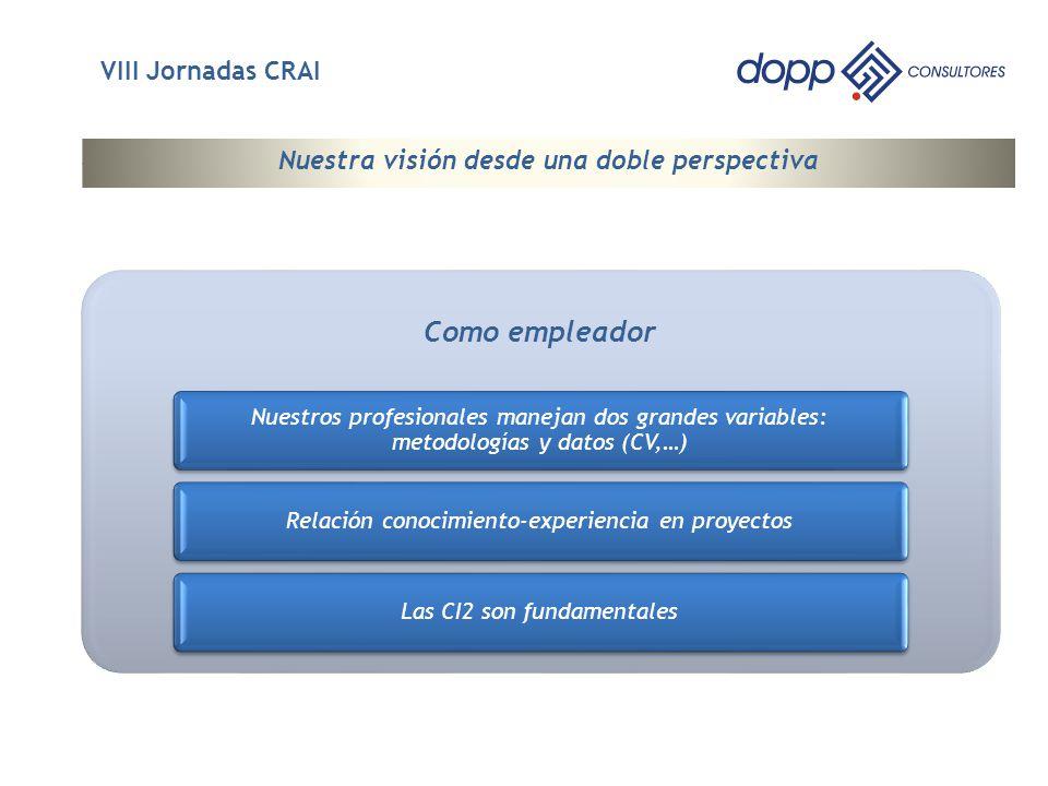 3 Nuestra visión desde una doble perspectiva VIII Jornadas CRAI Como empleador Nuestros profesionales manejan dos grandes variables: metodologías y datos (CV,…) Relación conocimiento-experiencia en proyectos Las CI2 son fundamentales
