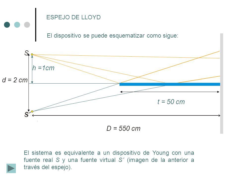 D = 550 cm d = 2 cm ESPEJO DE LLOYD S S´ t = 50 cm La posición de los máximos de interferencia será: Y por tanto la interfranja sería: