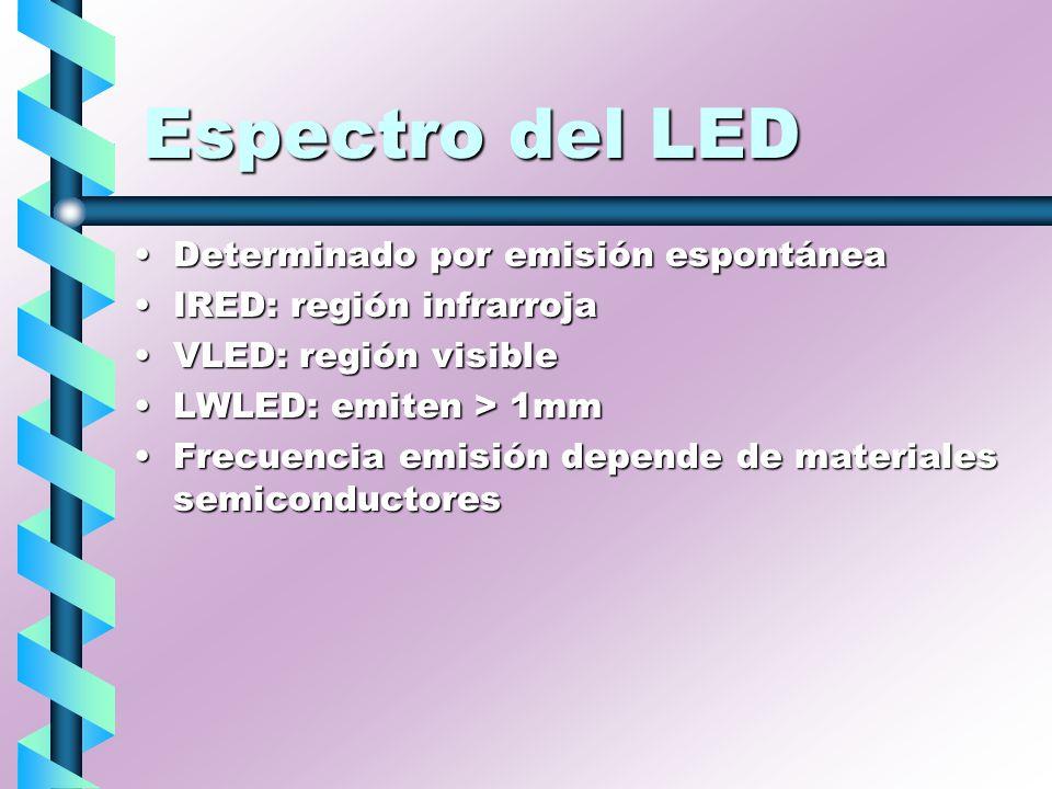 Espectro del LED Determinado por emisión espontáneaDeterminado por emisión espontánea IRED: región infrarrojaIRED: región infrarroja VLED: región visi