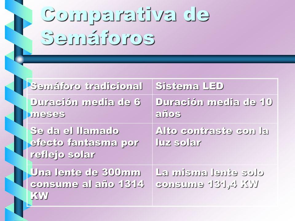 Comparativa de Semáforos Semáforo tradicional Sistema LED Duración media de 6 meses Duración media de 10 años Se da el llamado efecto fantasma por ref