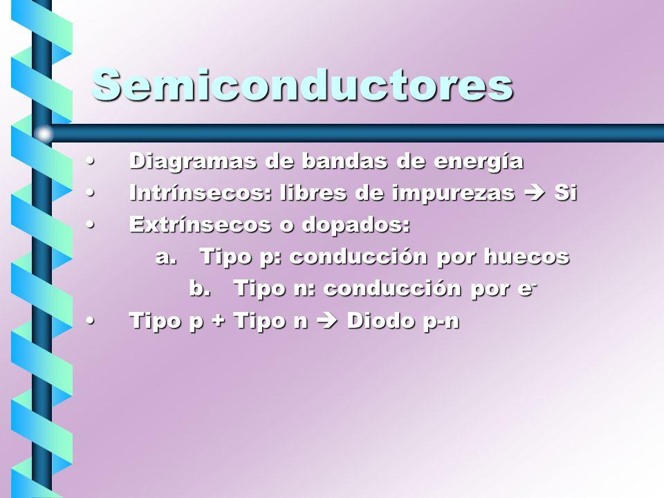 Semiconductores Diagramas de bandas de energíaDiagramas de bandas de energía Intrínsecos: libres de impurezas SiIntrínsecos: libres de impurezas Si Ex