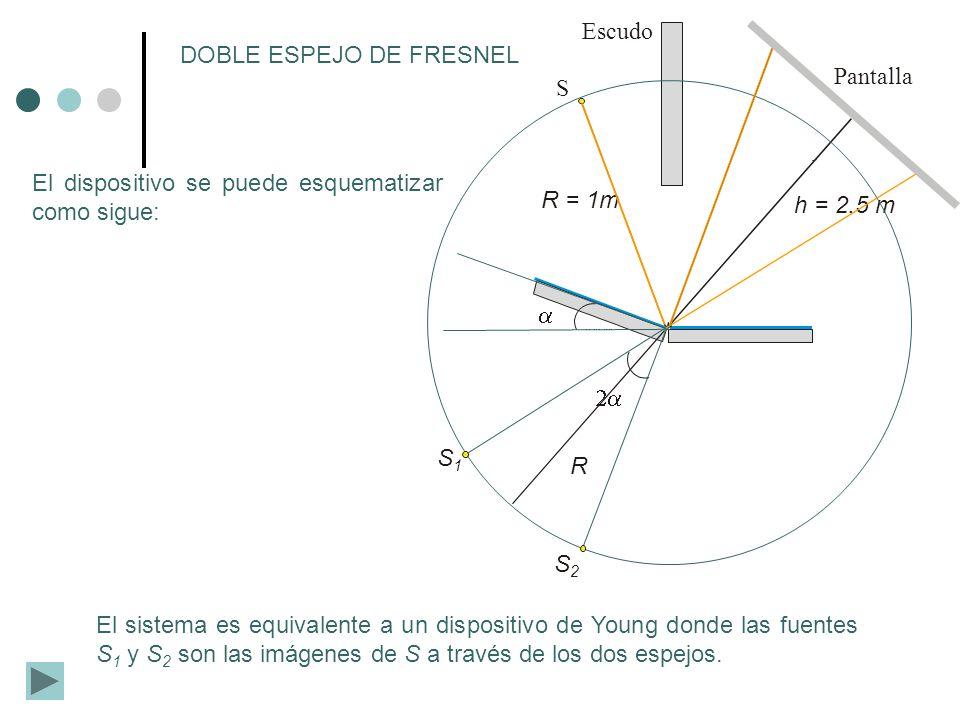 R = 1m S h = 2.5 m Pantalla Escudo S1S1 S2S2 R DOBLE ESPEJO DE FRESNEL El sistema es equivalente a un dispositivo de Young donde las fuentes S 1 y S 2