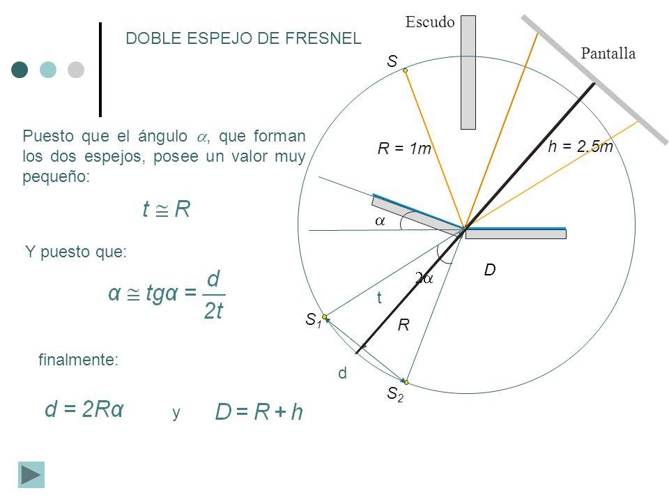 R = 1m S h = 2.5m Pantalla Escudo S1S1 S2S2 R DOBLE ESPEJO DE FRESNEL Puesto que el ángulo, que forman los dos espejos, posee un valor muy pequeño: d