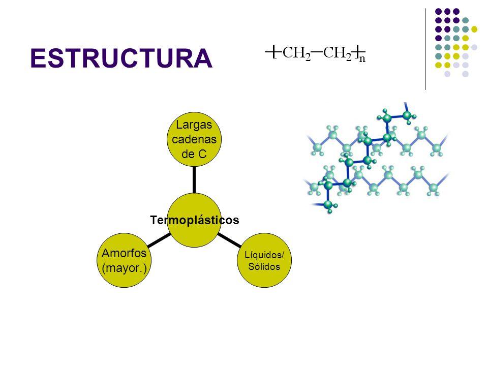 ESTRUCTURA Termoplásticos Largas cadenas de C Líquidos/ Sólidos Amorfos (mayor.)